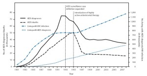 HIV_new_infections_and_deaths_1981-2008